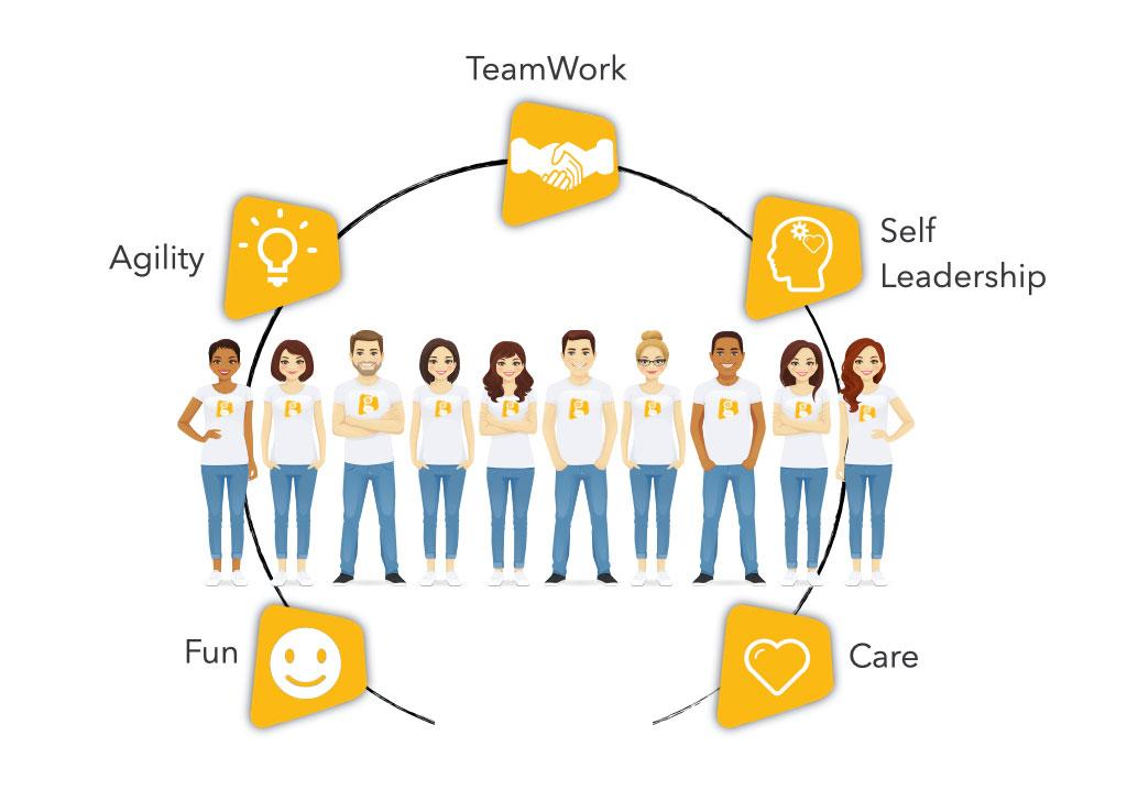 Οι Αξίες μας - Solutions 2Grow